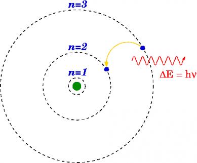 Schematische weergave van het atoommodel van Bohr. De frequentie van de straling die wordt uitgezonden wordt mede bepaald door de constante van Planck (ℎ).