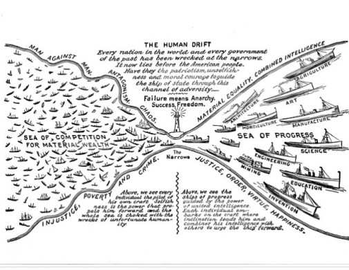 Diagram van maatschappelijke progessie,uit King C. Gillette's The Human Drift, ca. 1894